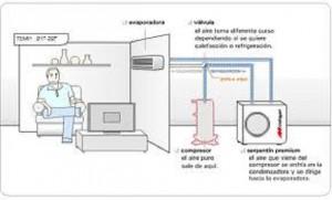 Refrigerar ambientes