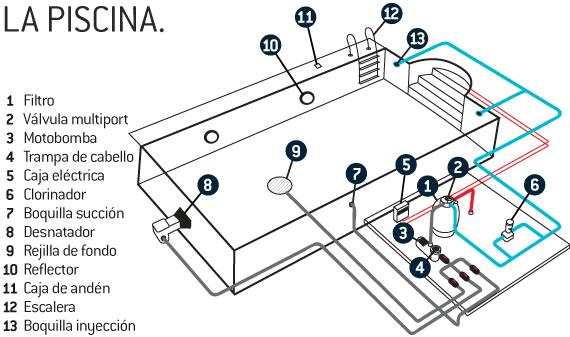 Planos para construir una piscina for Cuanto sale hacer una pileta de material