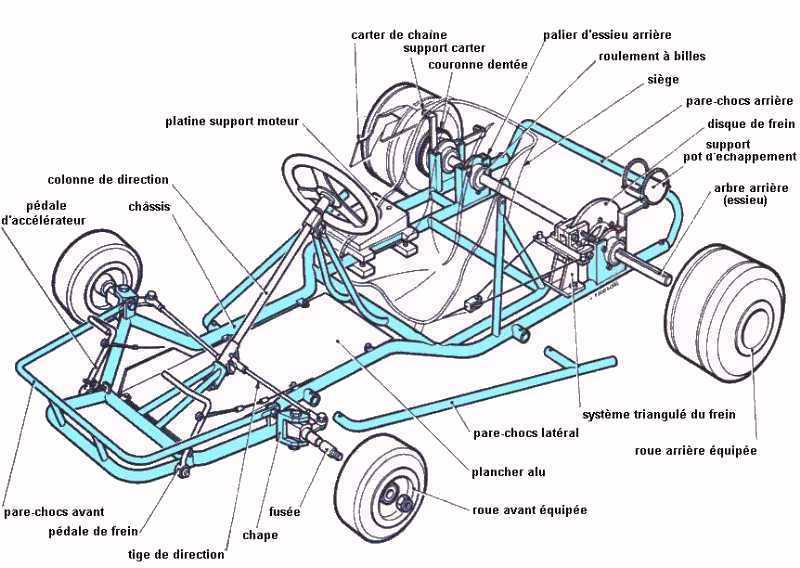 Planos para go kart for Fonctionnement d un garage automobile