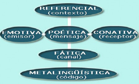 Comunicación  lingüistica