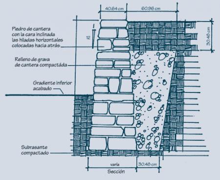 Muros de carga