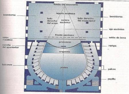 Partes de un teatro (2)
