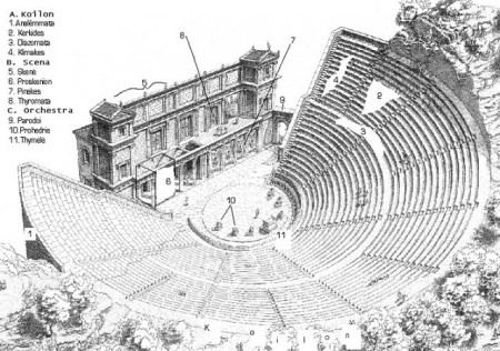 Partes de un teatro