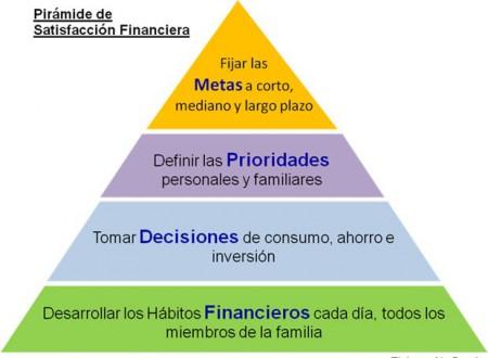 Planeación finaciera